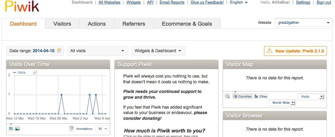 WP Piwik konfigurieren - Piwik Dashboard